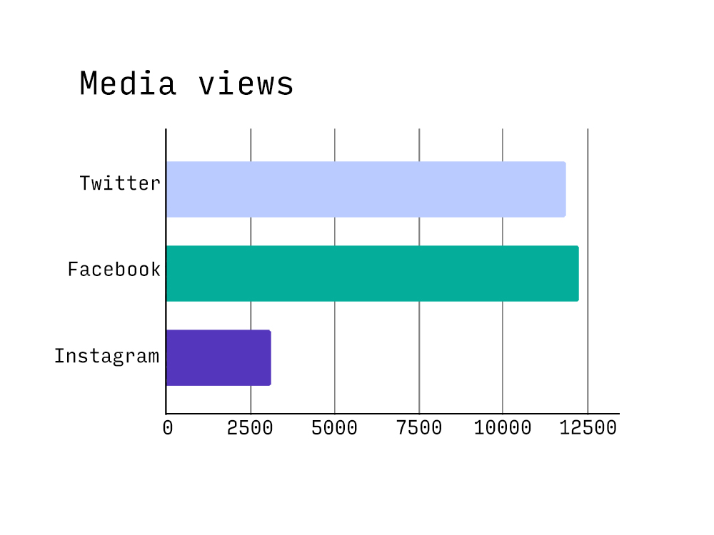 Graph of media views showing Facebook with the highest number of views, closely followed by Twitter and then Instagram lagging way behind