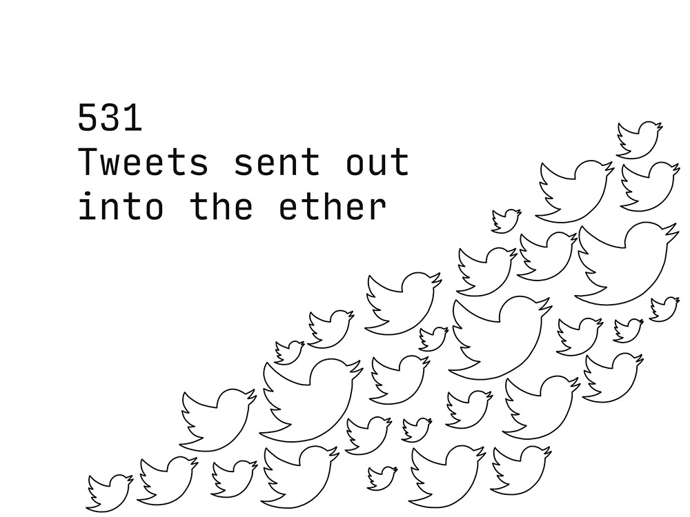 531 tweets out into the ether
