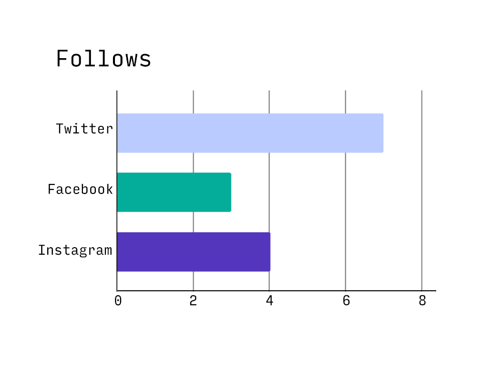 Graph of followers showing only 14 new followers across the three platforms