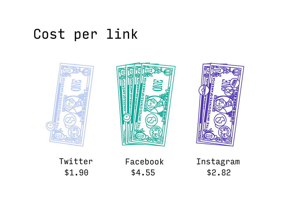 Graphic detailing cost per click, $1.90 for Twitter, $4.55 for Facebook and $2.82 for Instagram