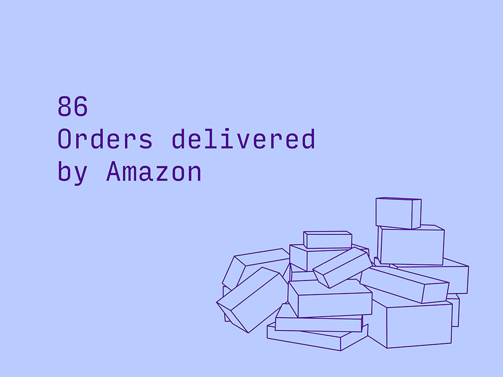86 orders placed on Amazon